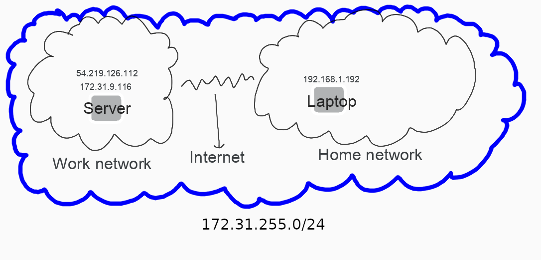 VPN graphic
